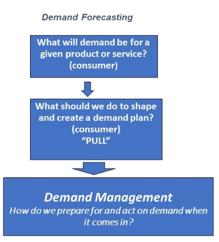 Are Your Demand Planners and Management Ready for e-Commerce Forecasting?